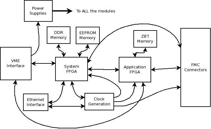 tags/V1.0/documentation/specifications/BoardBlockDiagram.jpeg