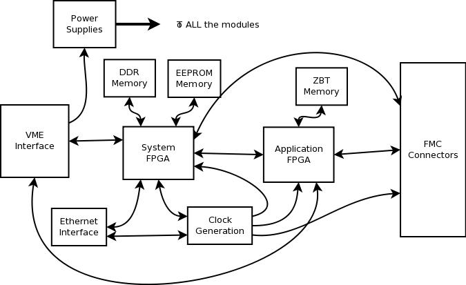 tags/V1.0/documentation/specifications/BoardBlockDiagram.png