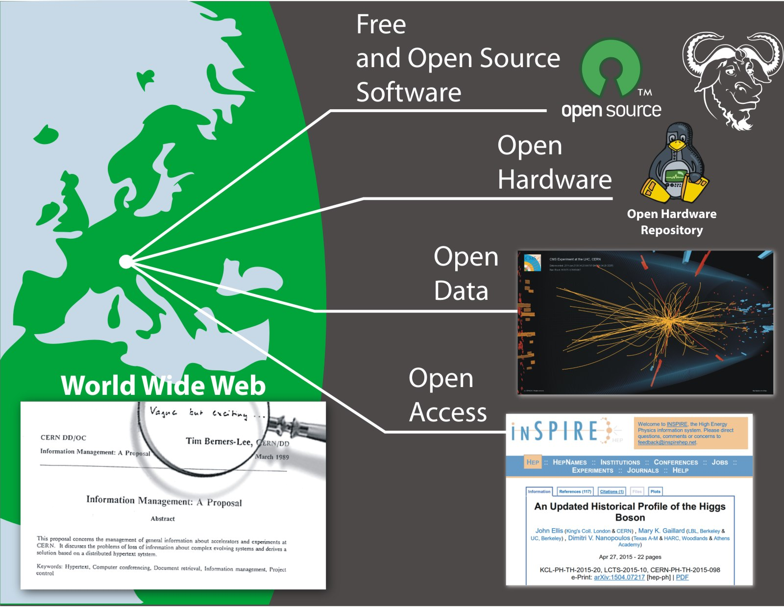 figures/misc/cern_and_openness.jpg