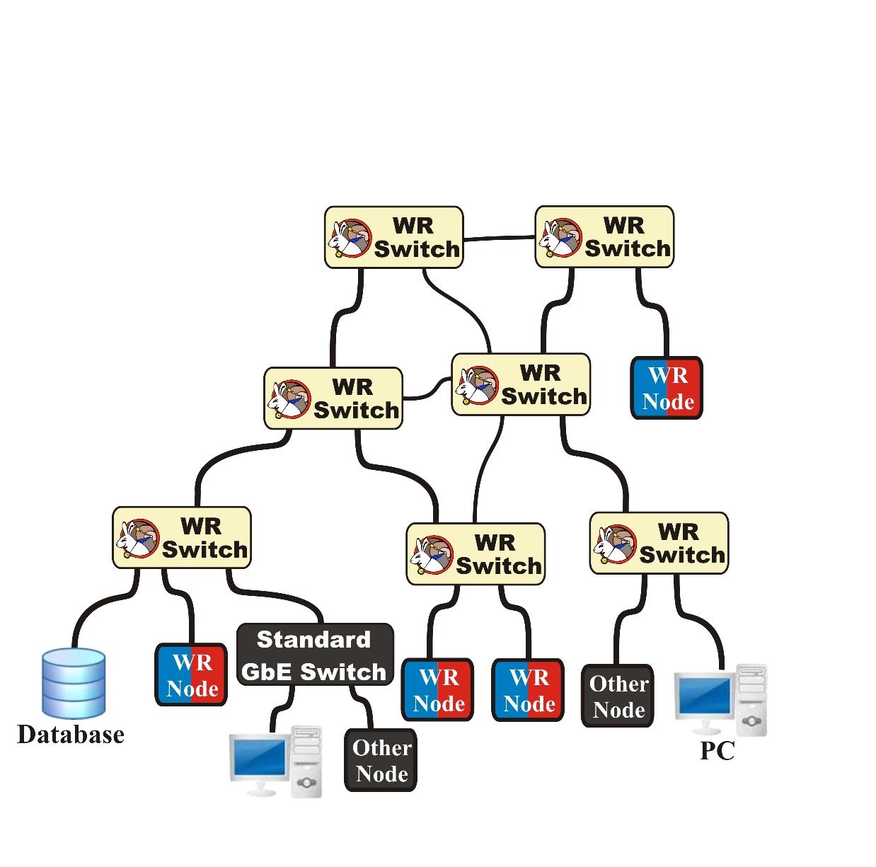 figures/network/wr_network-ethernet.jpg