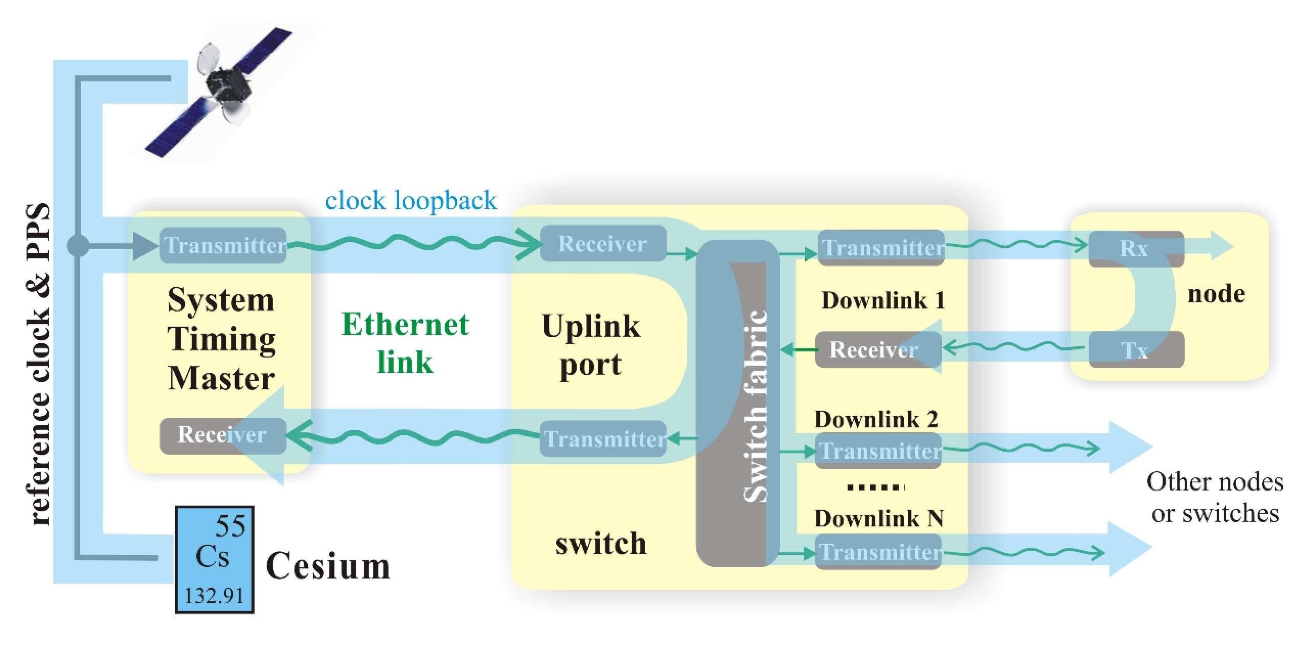 figures/protocol/syncE.jpg