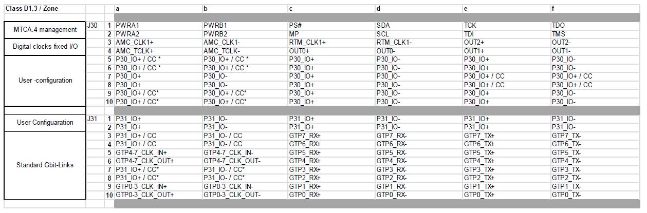 PCB_RTM/xMISC/uRTM_ClassD1.3.png