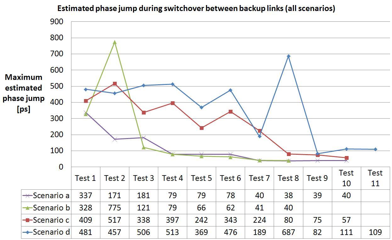 figures/robustness/time_tests_scenario_all.JPG