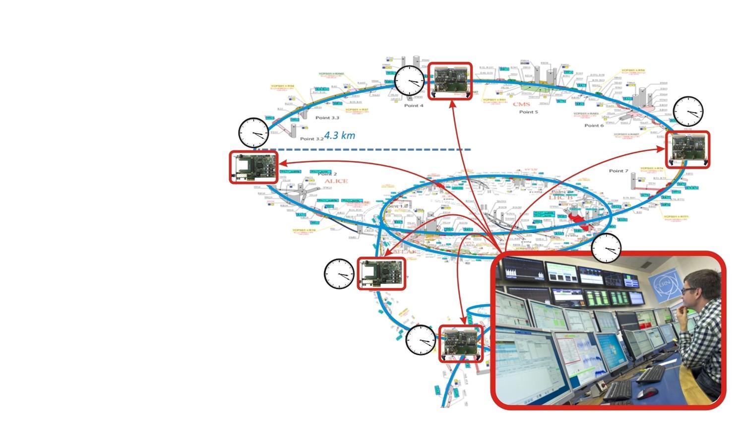 figures/applications/CERN/Determinism+synchronization-1.jpg