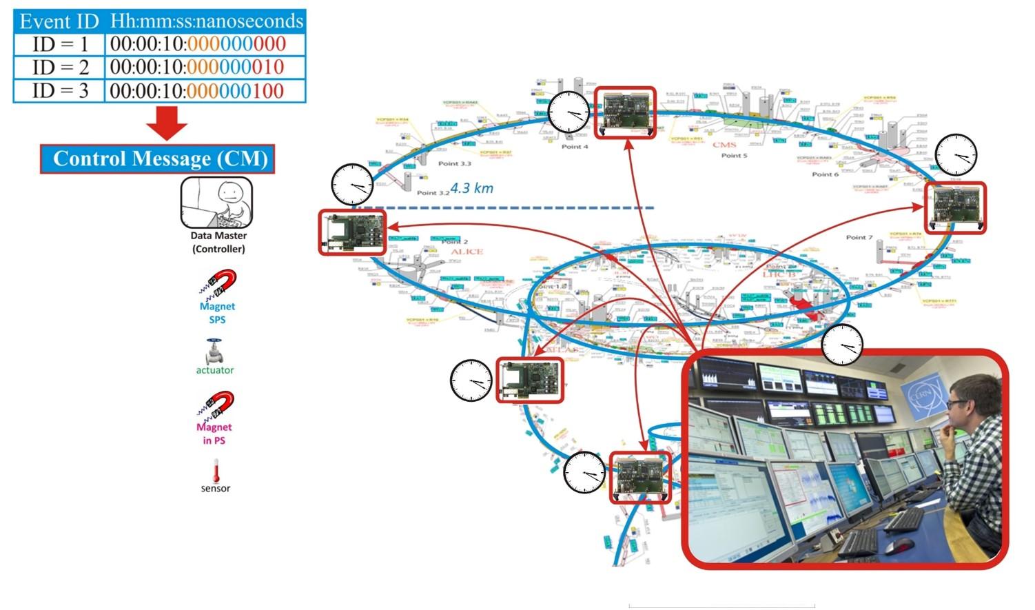figures/applications/CERN/Determinism+synchronization-2.jpg