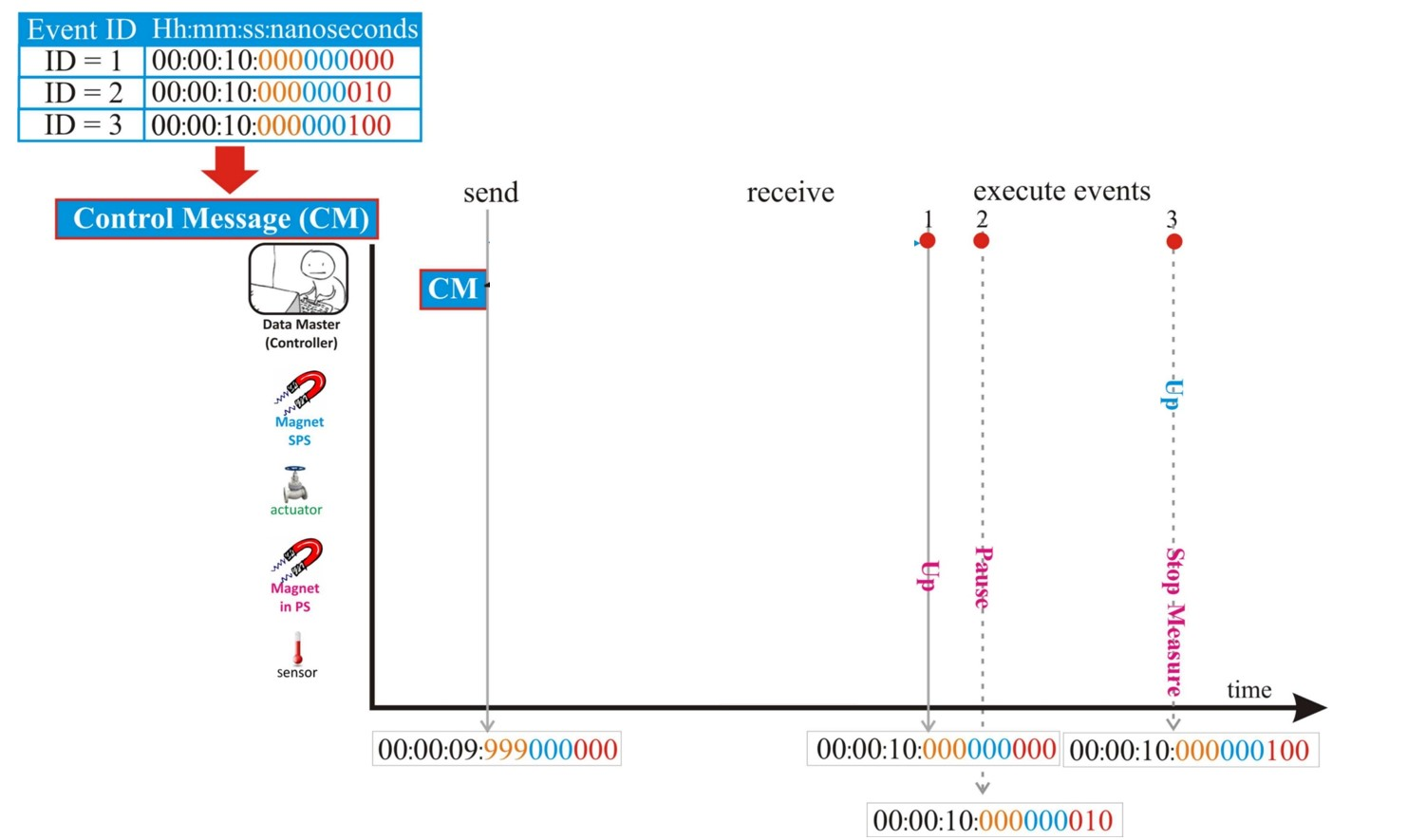 figures/applications/CERN/Determinism+synchronization-3.jpg
