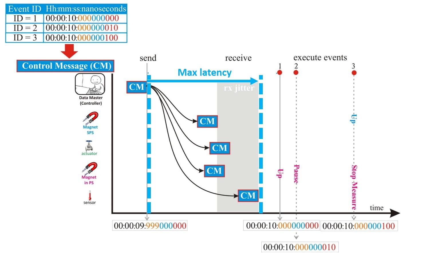 figures/applications/CERN/Determinism+synchronization-4.jpg
