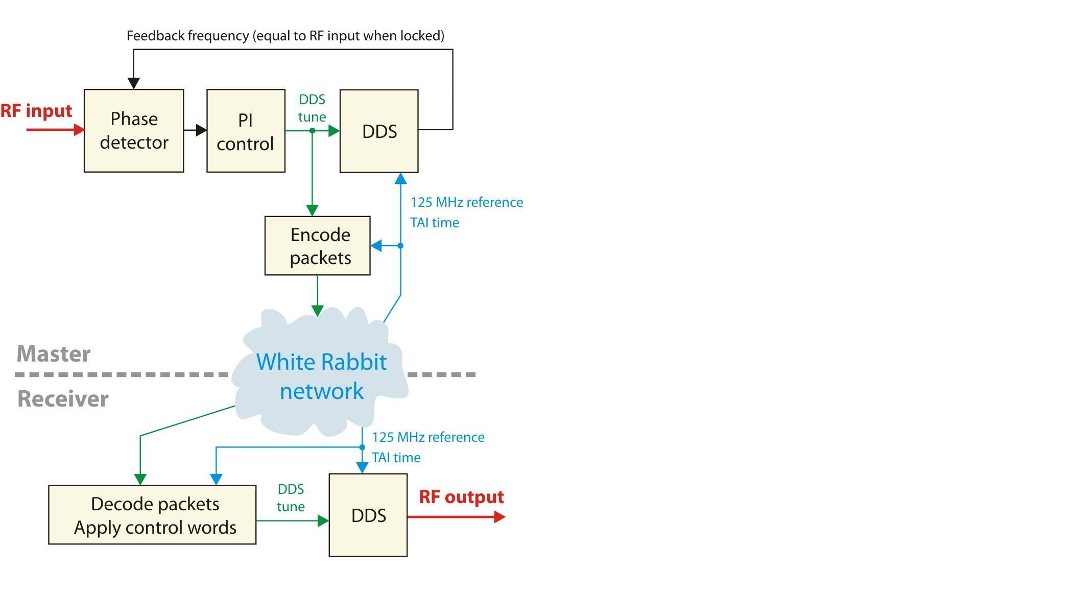 figures/applications/DDS-0.jpg