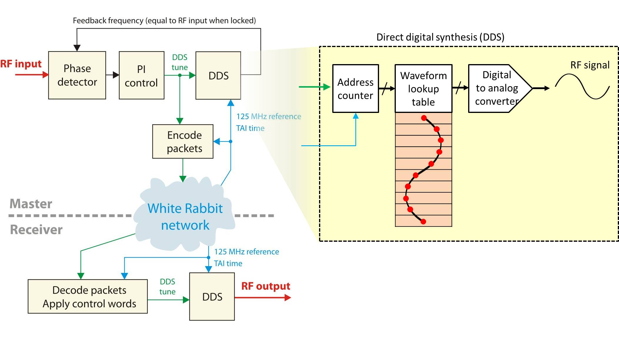 figures/applications/DDS-1.jpg