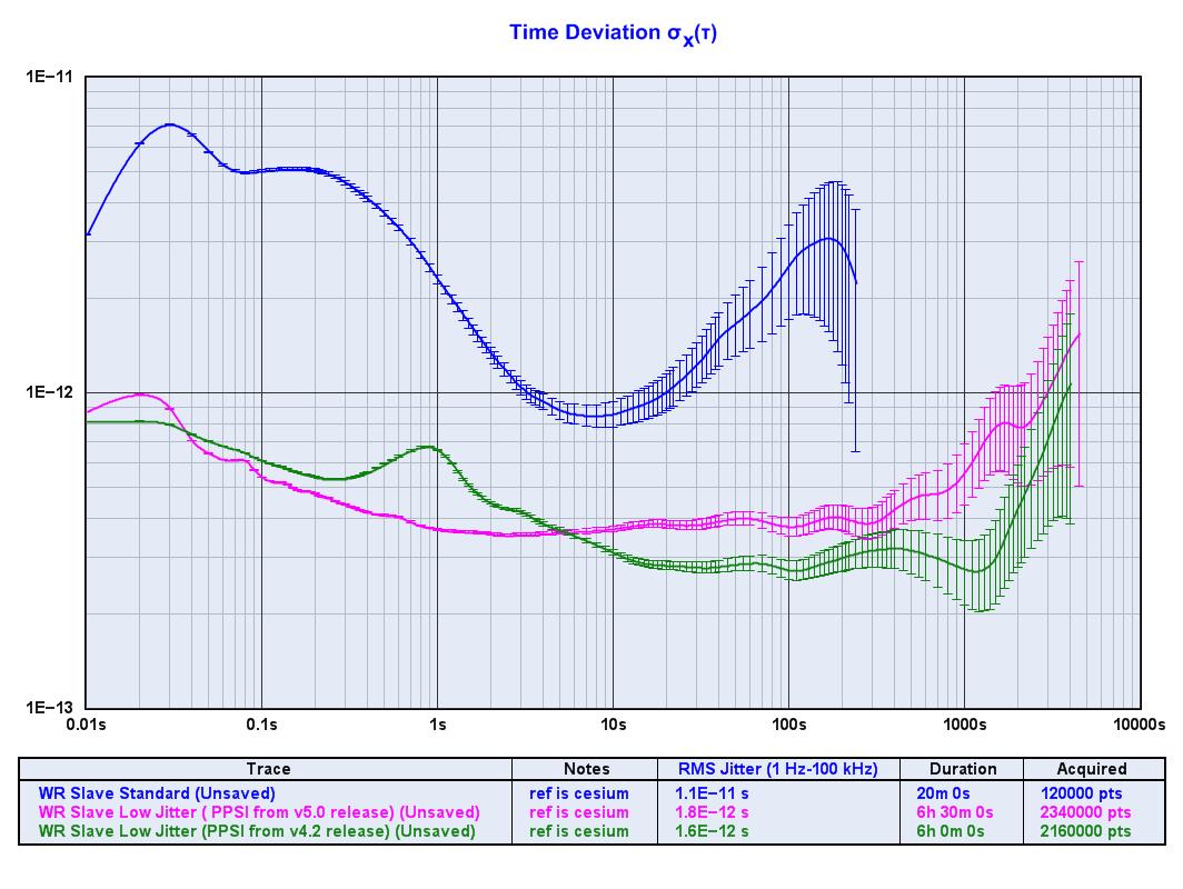 figures/measurements/WRSlowJitter/slave_tdev.png