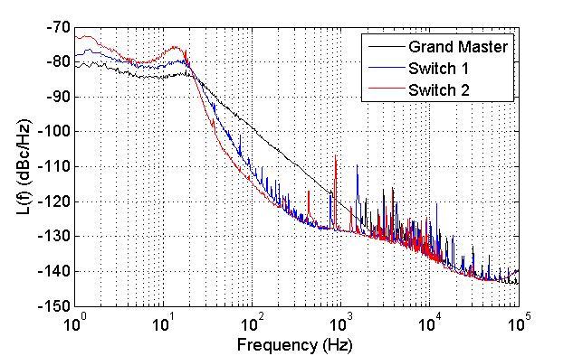 figures/measurements/WRclockChar/noiseTransfer.jpg