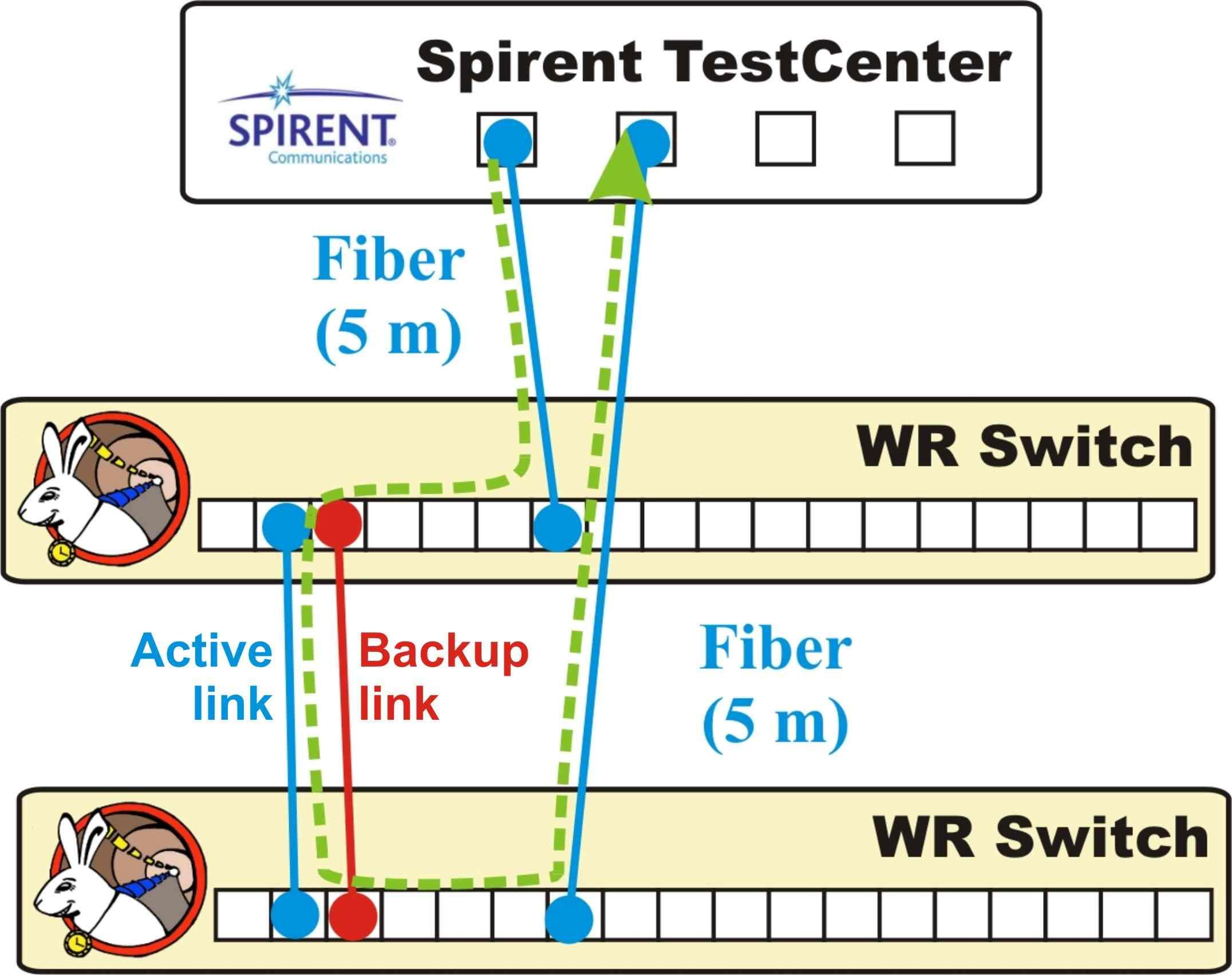 figures/robustness/spirent_tests_setups-1.jpg