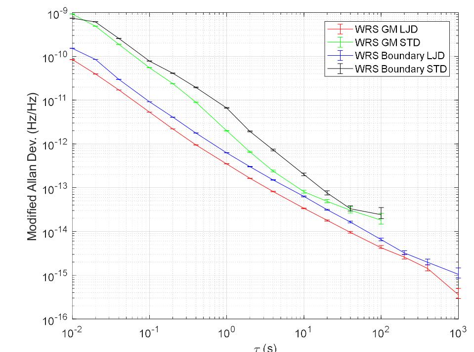 figures/measurements/WRSlowJitter/GM+BC_MDEV.jpg