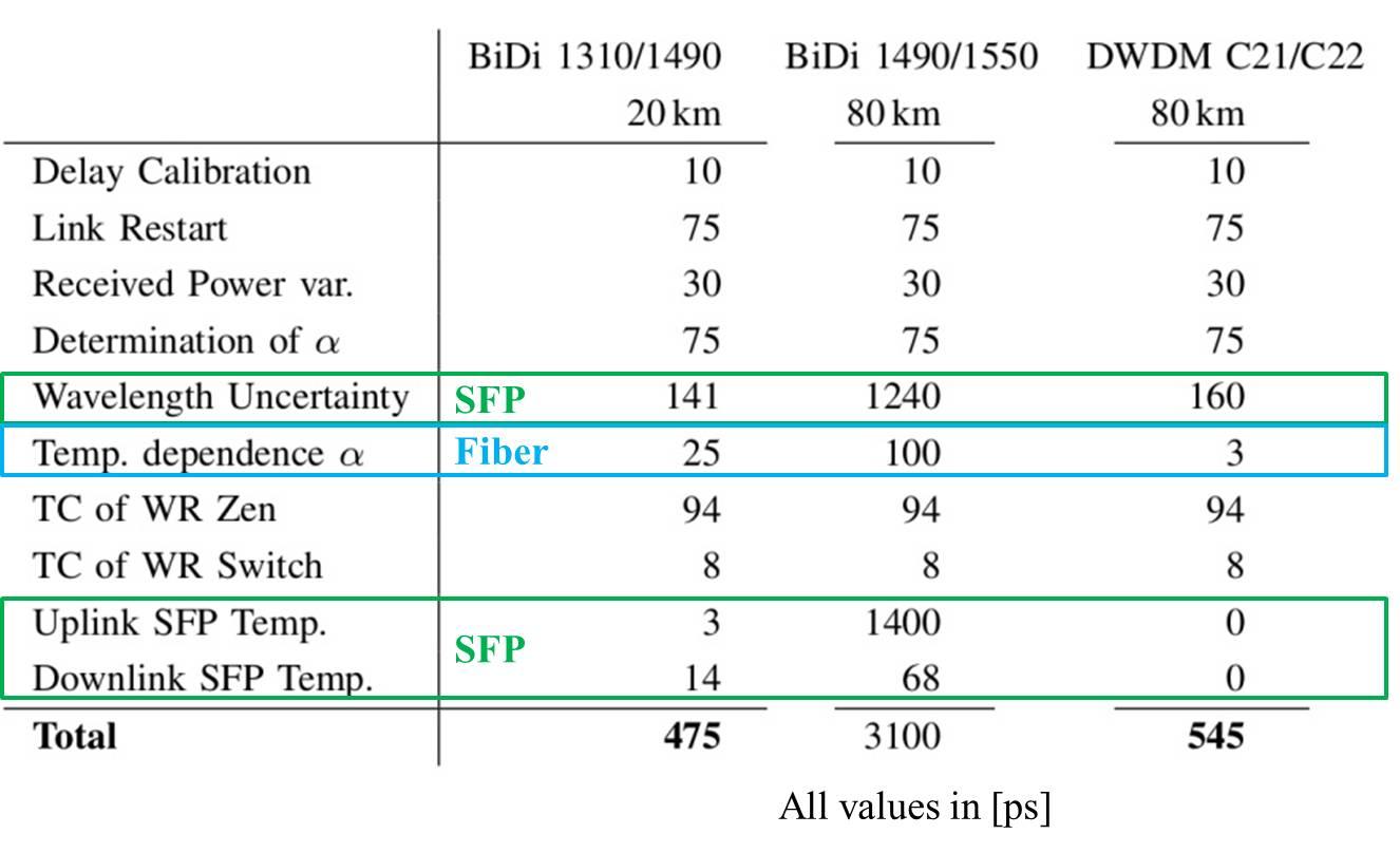 figures/measurements/PBowen-link-errors.jpg