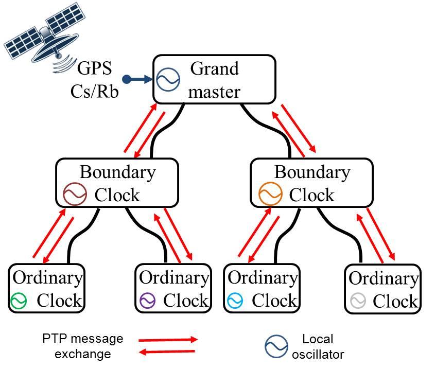 figures/protocol/ptpNetwork.jpg