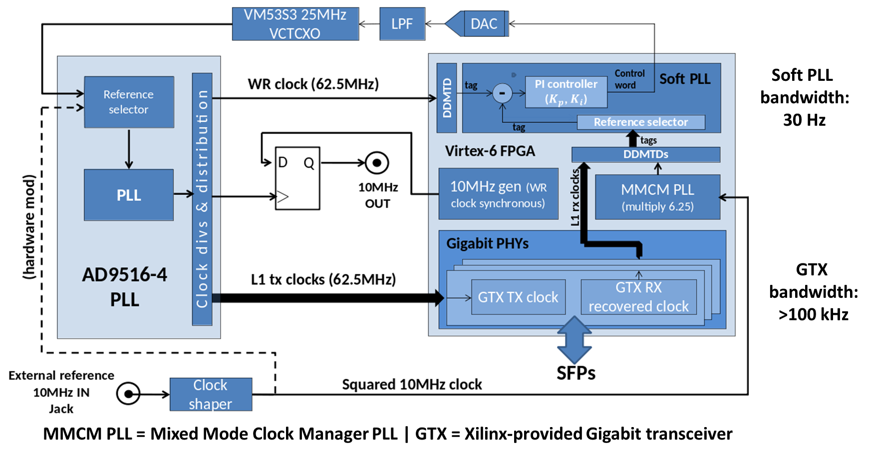 figures/switch/wrs_v3_3_clocking_with_bandwidth.png