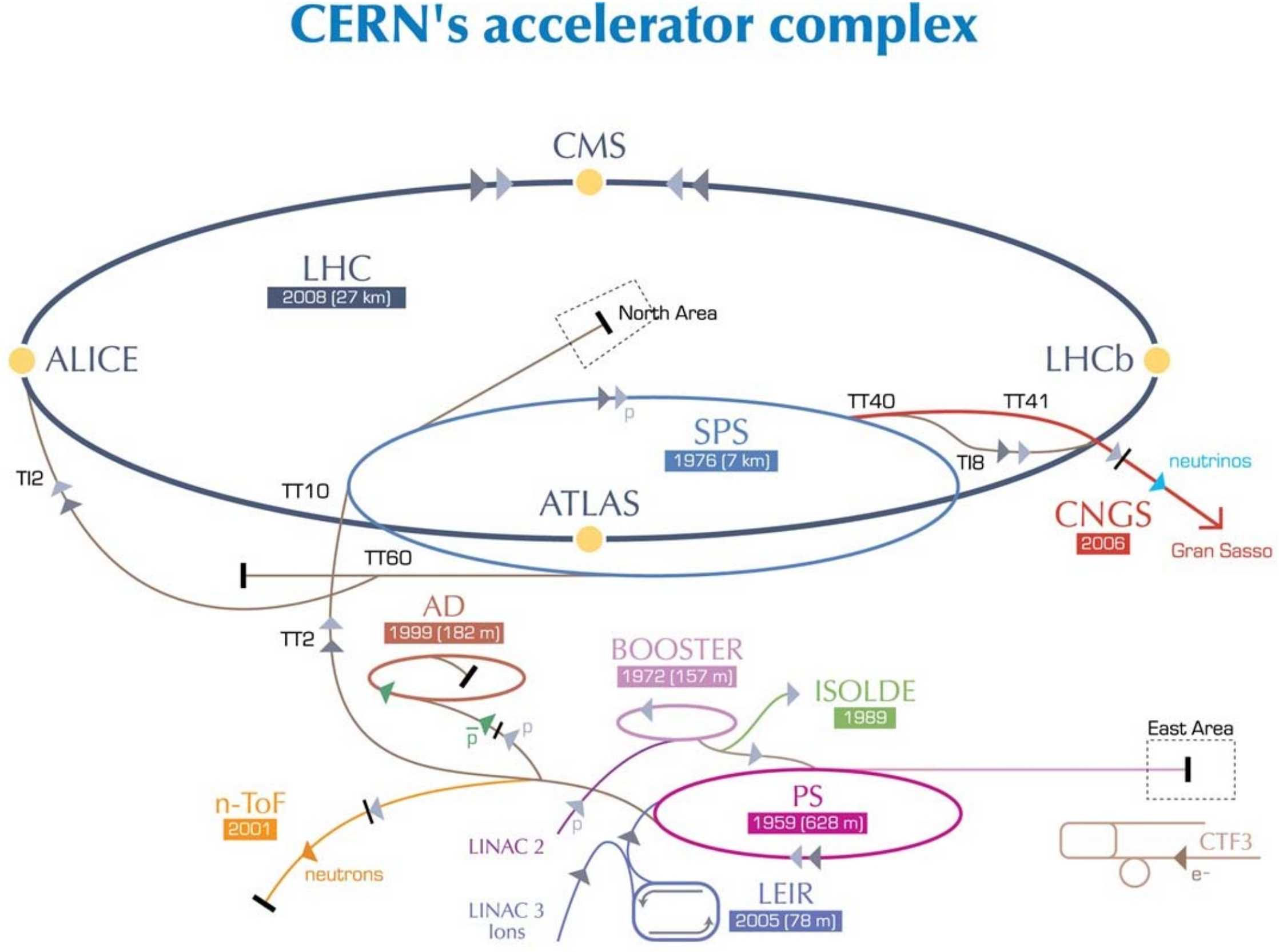 figures/applications/CERN/accelerators-stripped.jpg