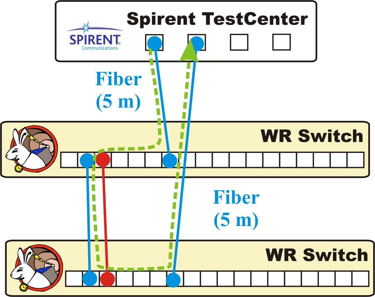 figures/robustness/spirent_tests_setups.jpg