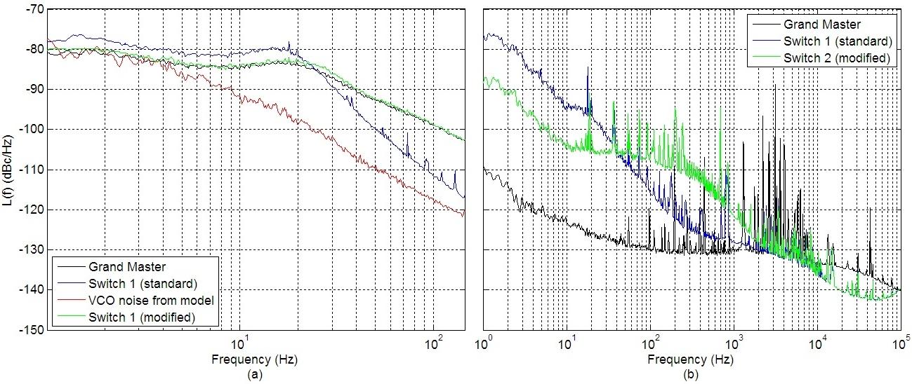 figures/measurements/WRclockChar/phase-nosie-combined.jpg