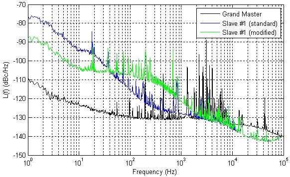 figures/measurements/WRclockChar/improvedGM.jpg