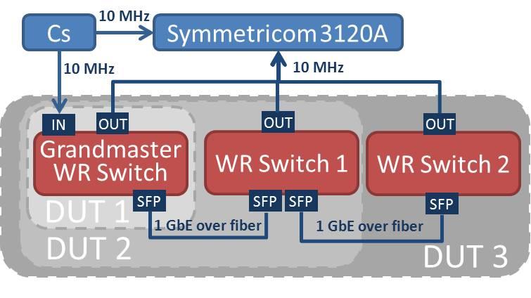figures/measurements/WRclockChar/phaseNoise-setup.jpg