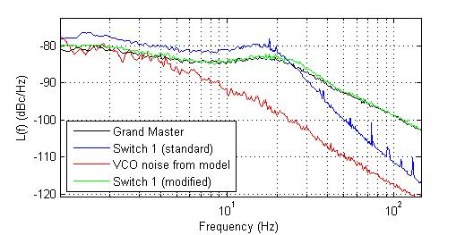figures/measurements/WRclockChar/slaveVCOLeaking.jpg