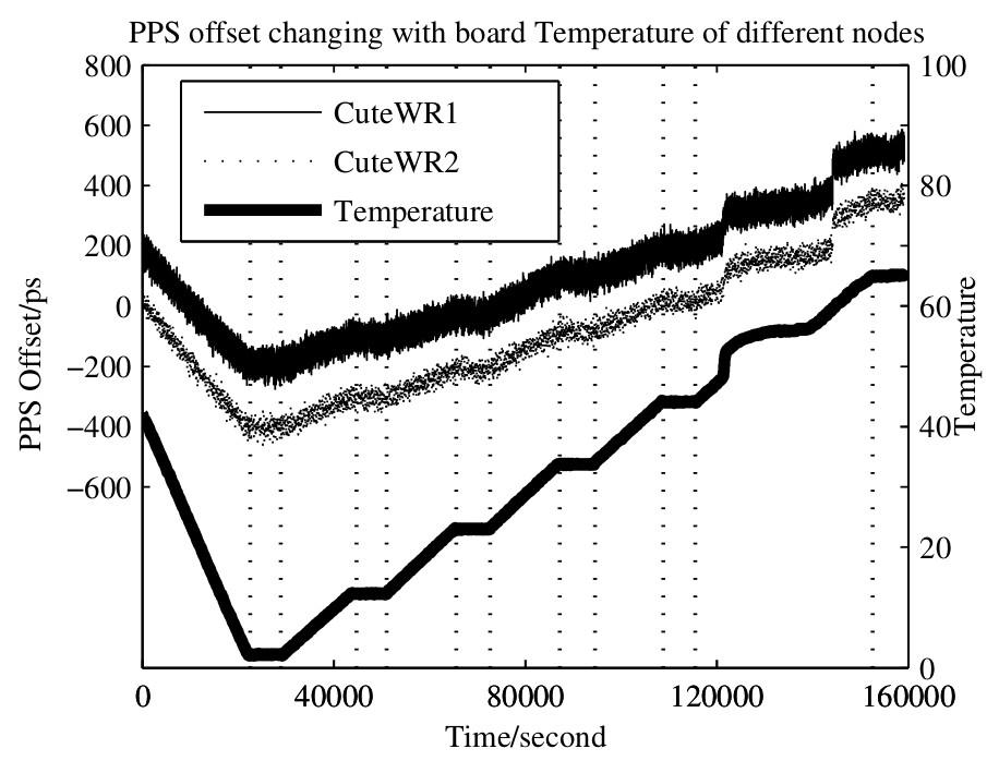 figures/measurements/fixed-delays-temp-dependency.jpg