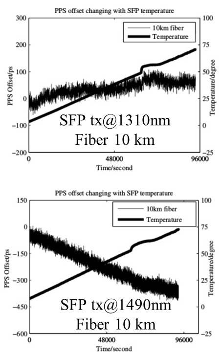 figures/measurements/sfp-temp-dependence.jpg