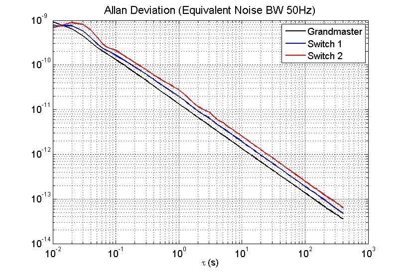 figures/measurements/adev_v3_4.jpg