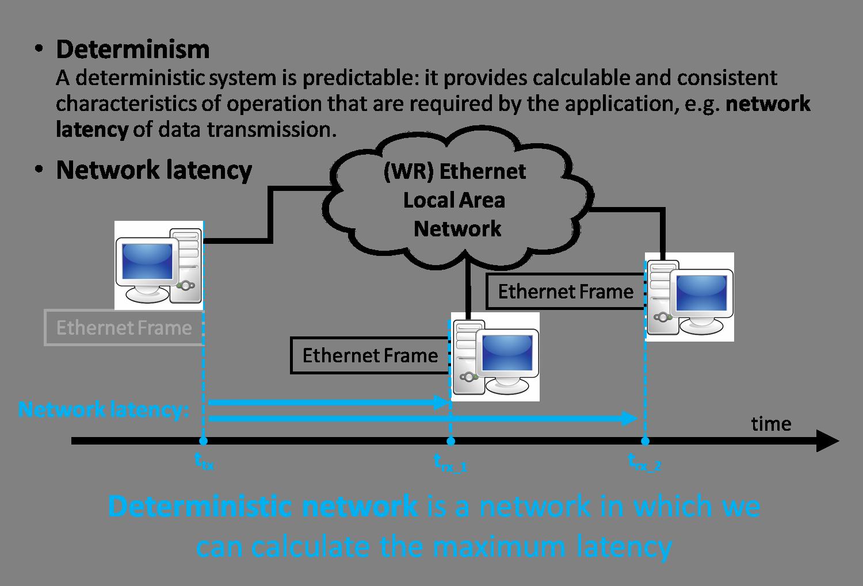 figures/determinism/DeterminismAndLatency.png