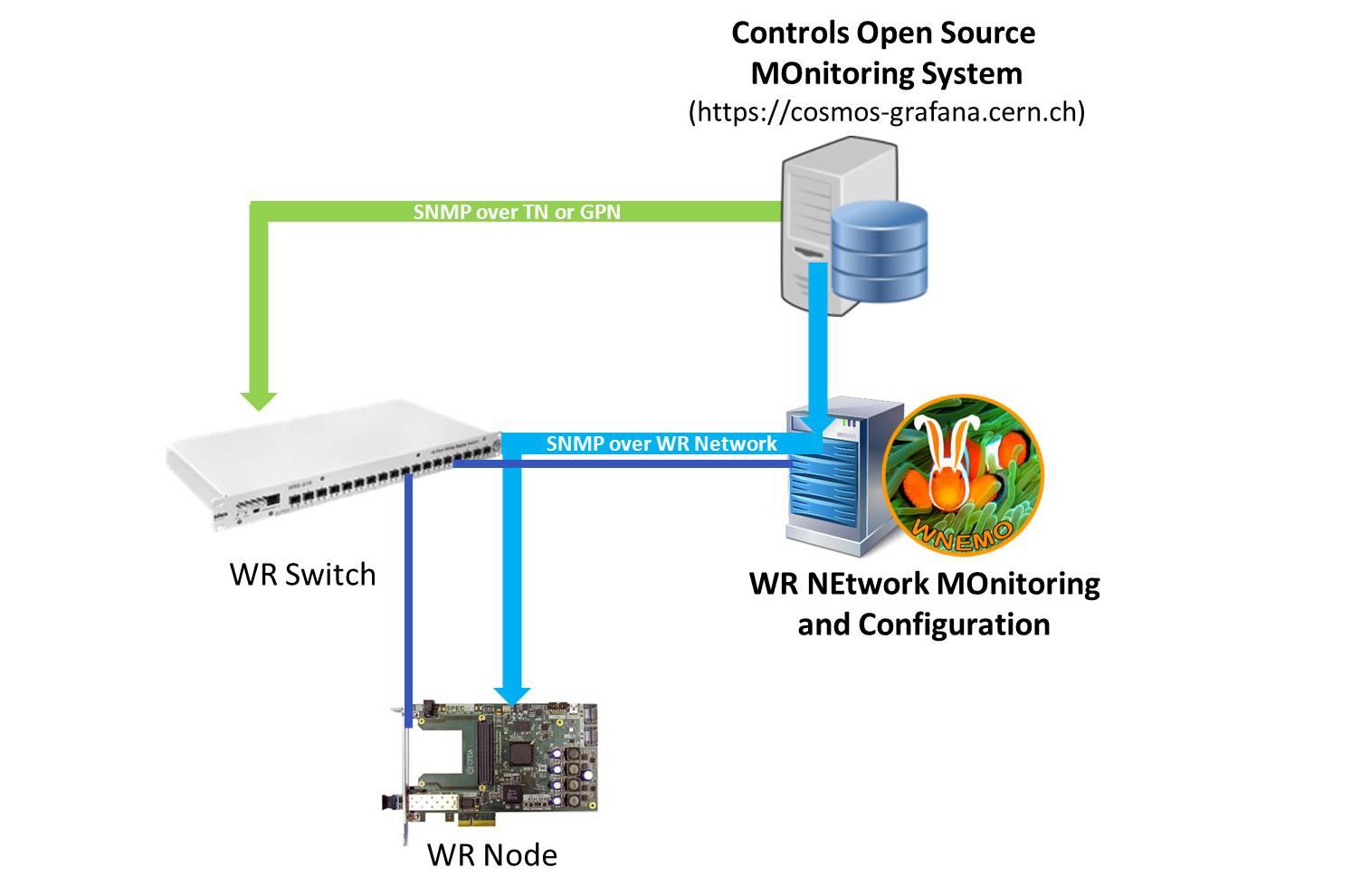 figures/management/MonitoringConfig-1-SNMP.jpg