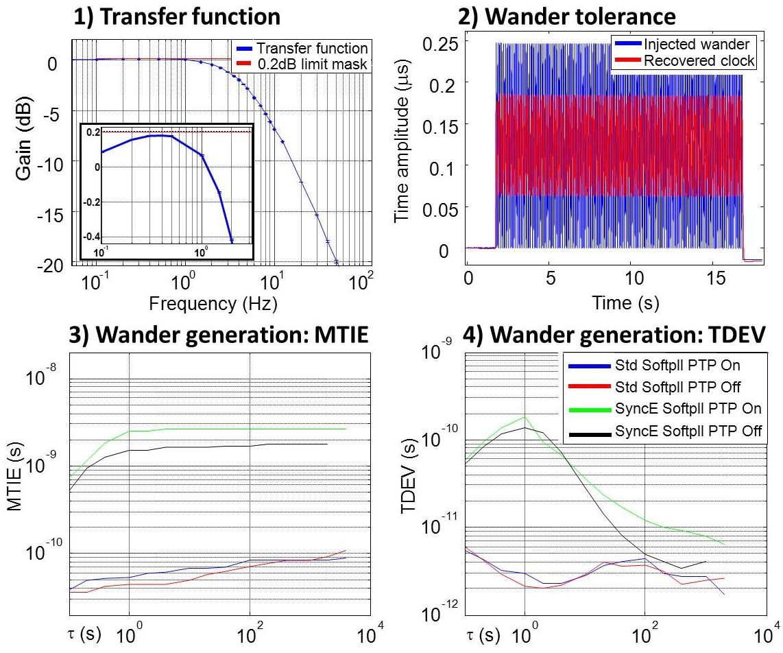 figures/measurements/WRclockChar/SyncECompliantCcombo.jpg