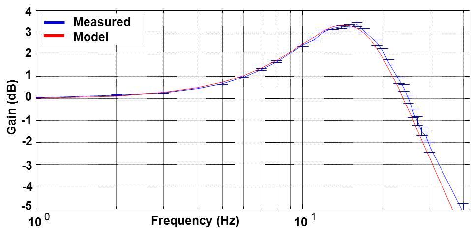 figures/measurements/WRclockChar/wanderTransfer1.jpg