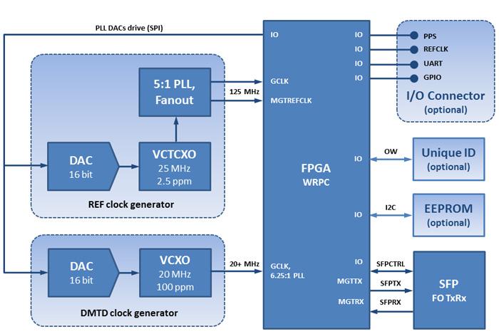 figures/node/WRPC_required_hardware.jpg