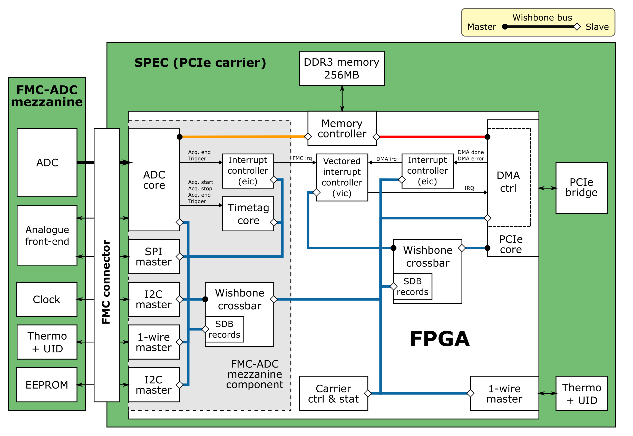 presentations/WR_for_DAQ_Dimitris_IN2P32016/graphics/fmc-adc-spec.png