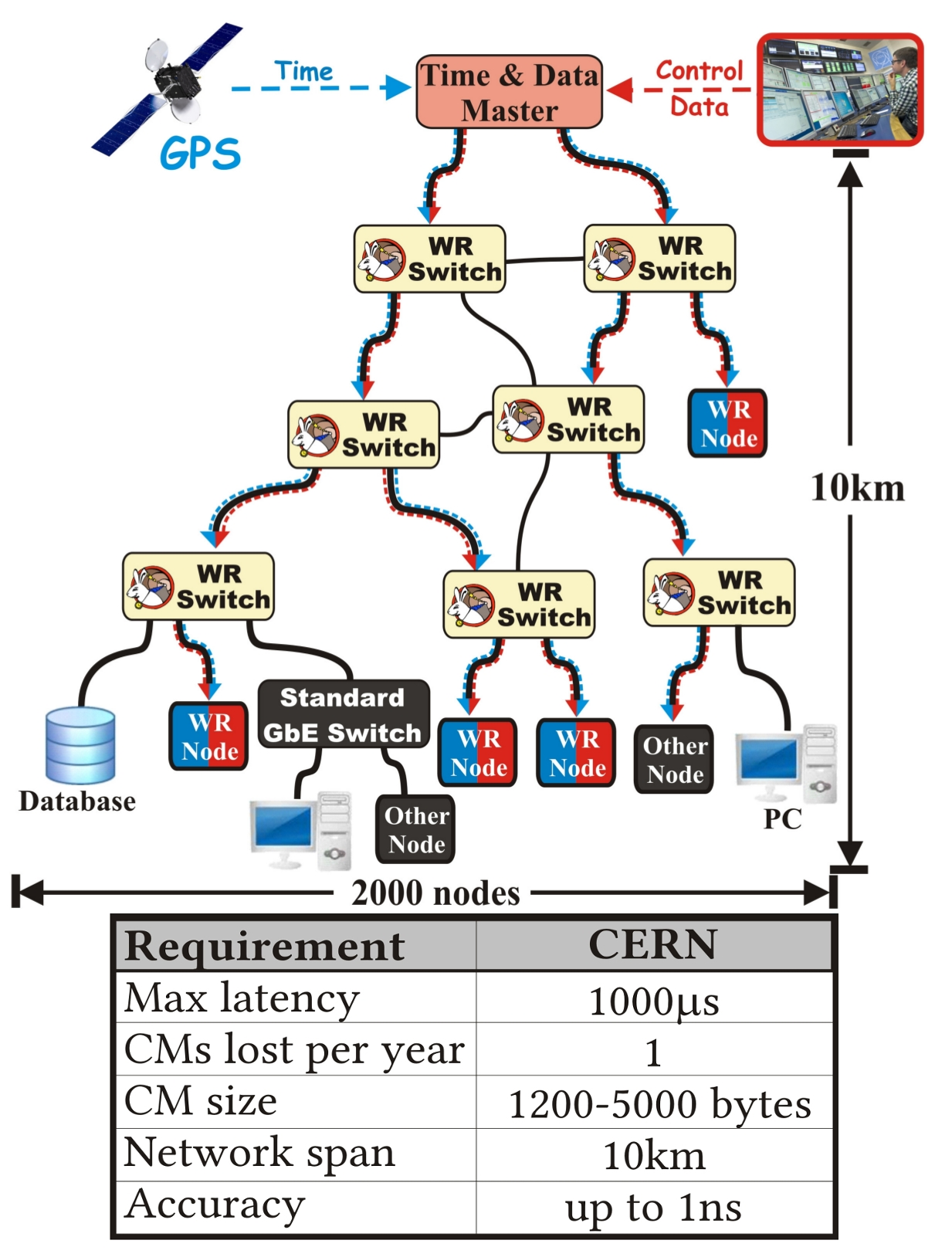 figures/network/wr_network-enhanced_pro_and_requirements.jpg
