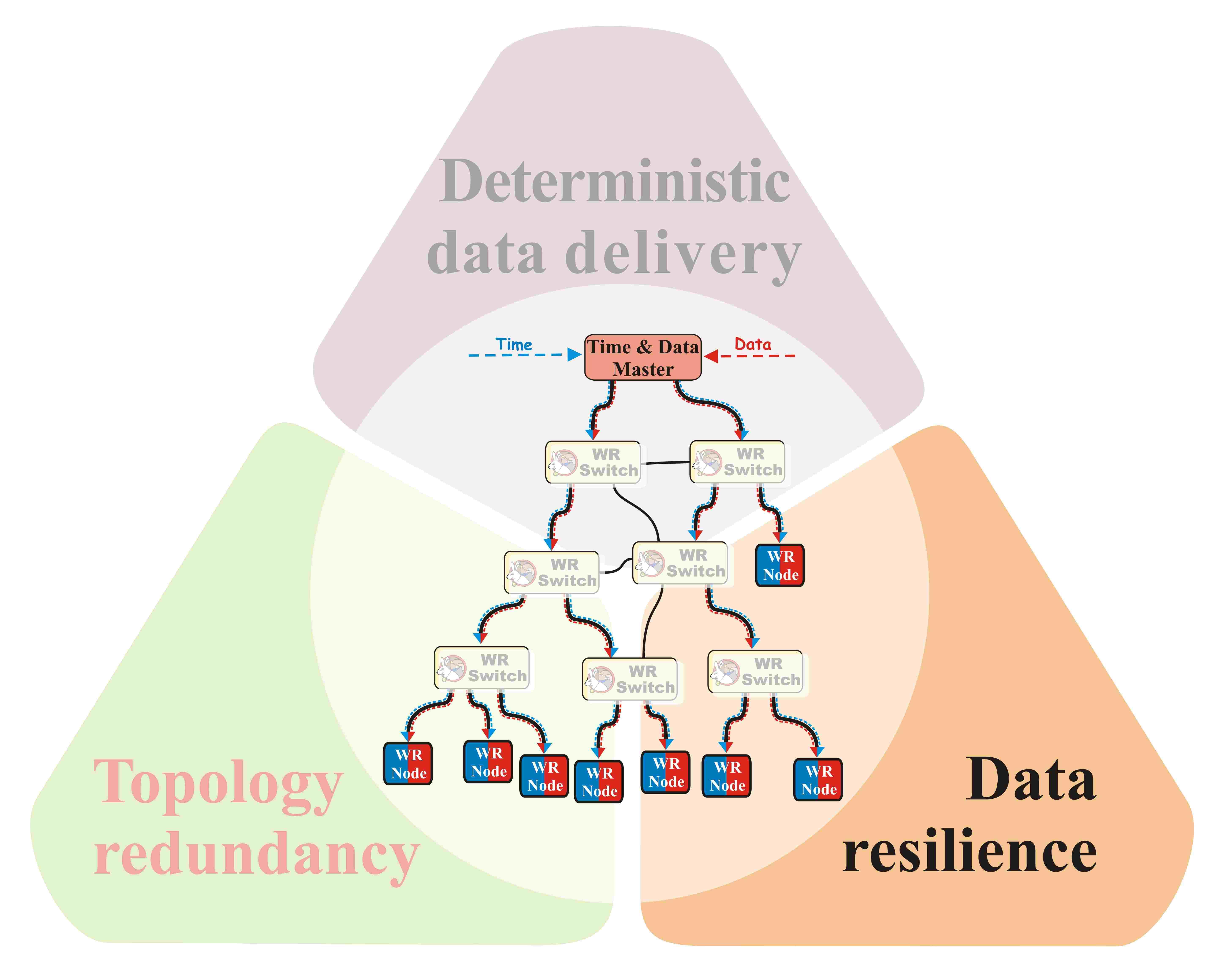 figures/robustness/data_dist_rel_dataRes.jpg