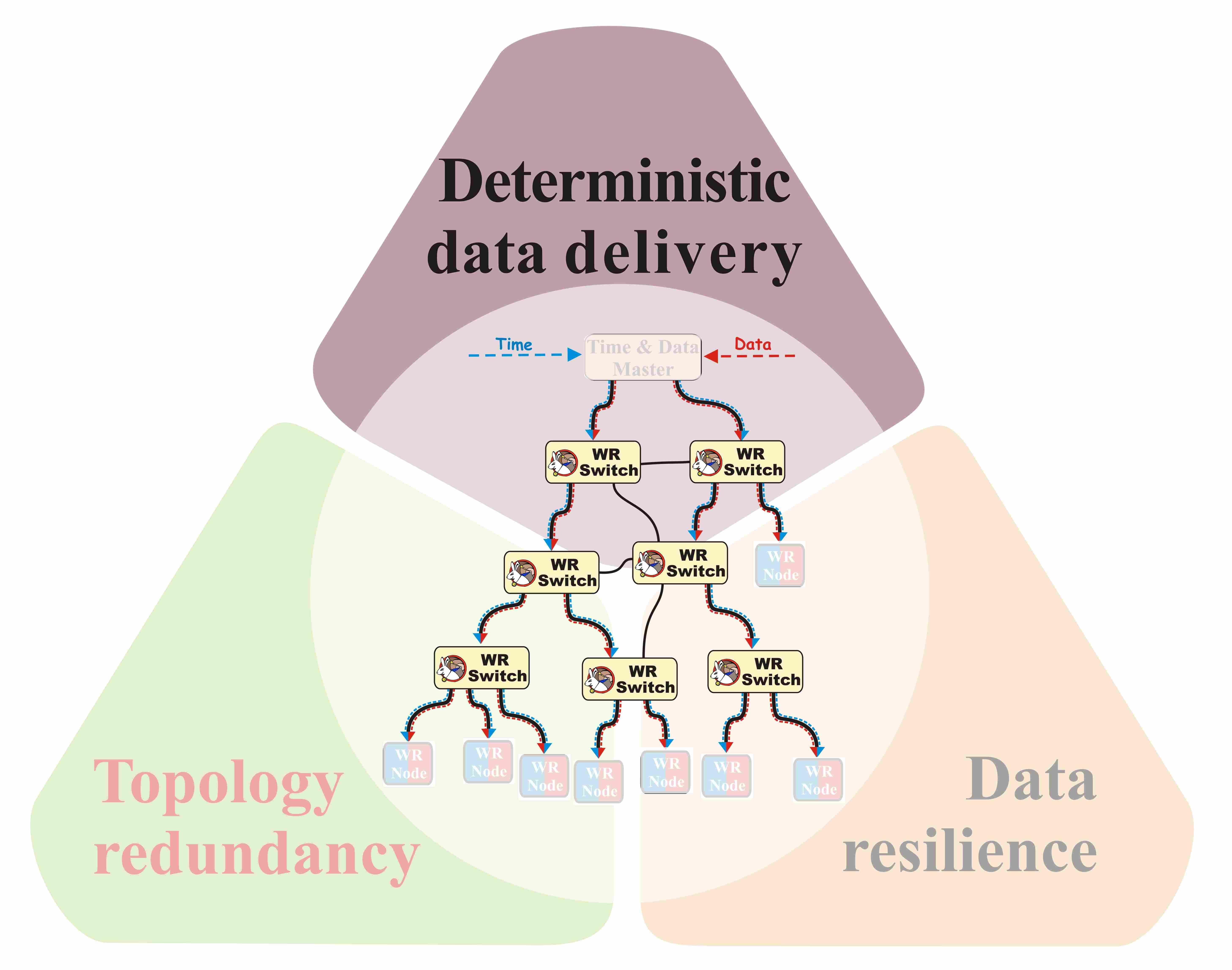 figures/robustness/data_dist_rel_determinism.jpg