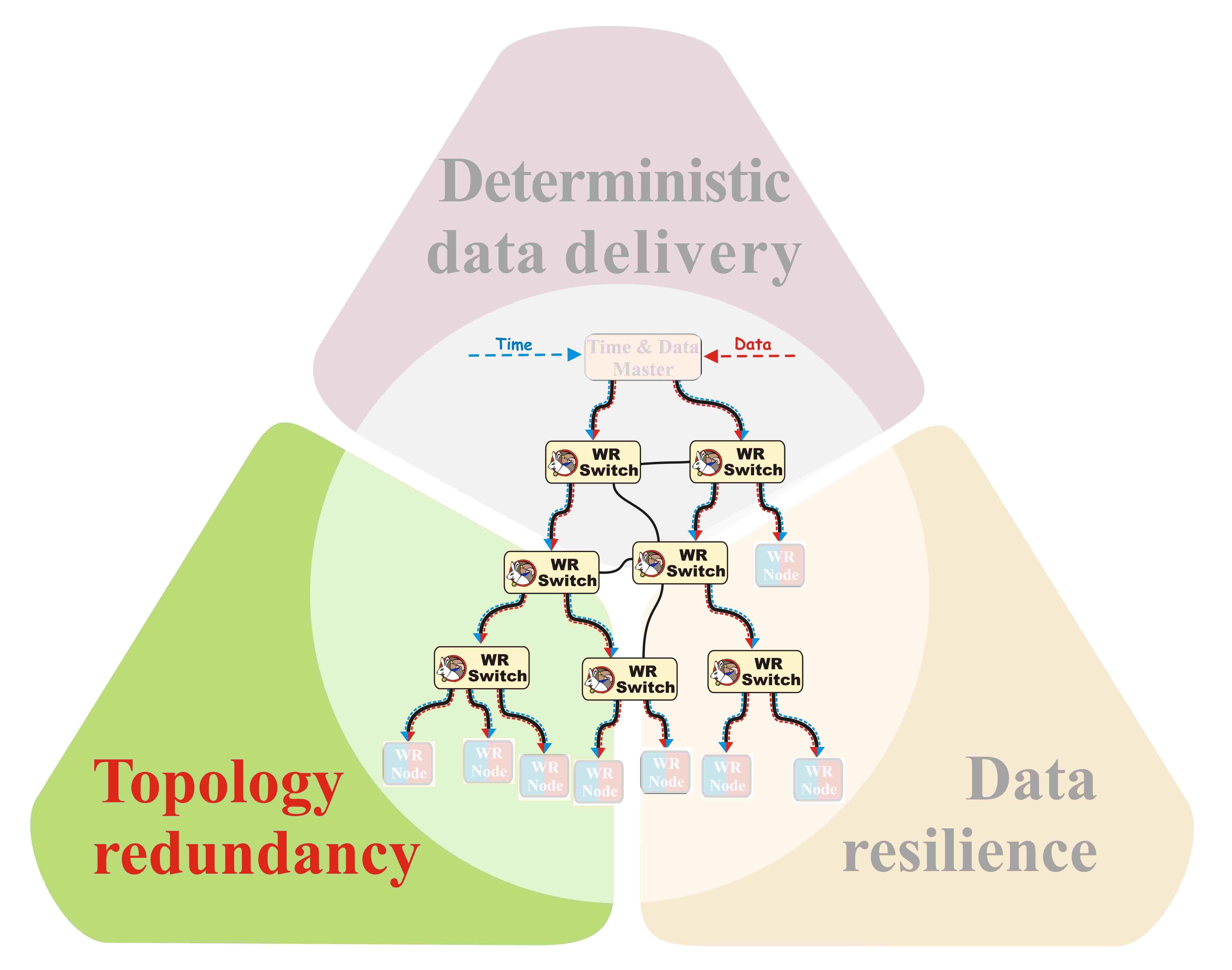 figures/robustness/data_dist_rel_topology.jpg