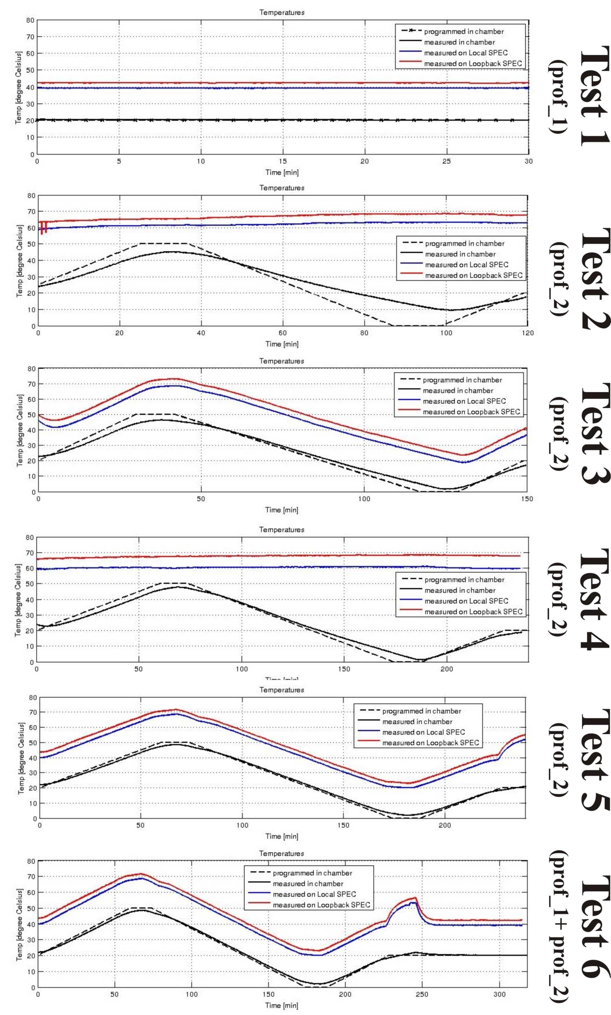 figures/measurements/TortureReport_2012/allTempProfiles.jpg