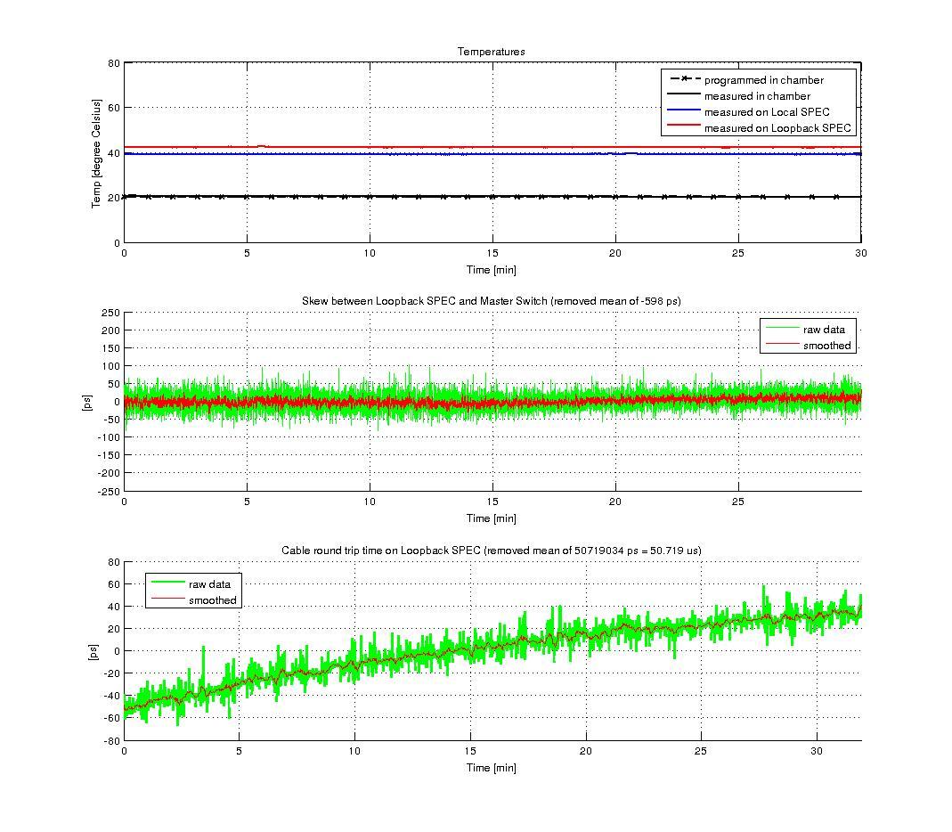 figures/measurements/TortureReport_2012/test1/loopback.jpg