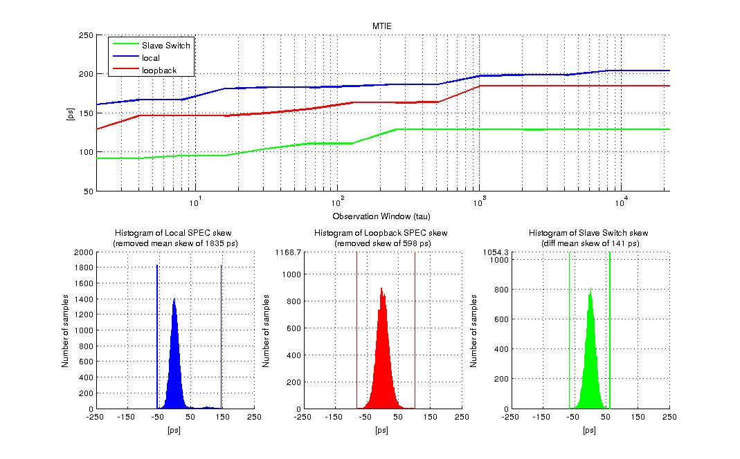 figures/measurements/TortureReport_2012/test1/res.jpg