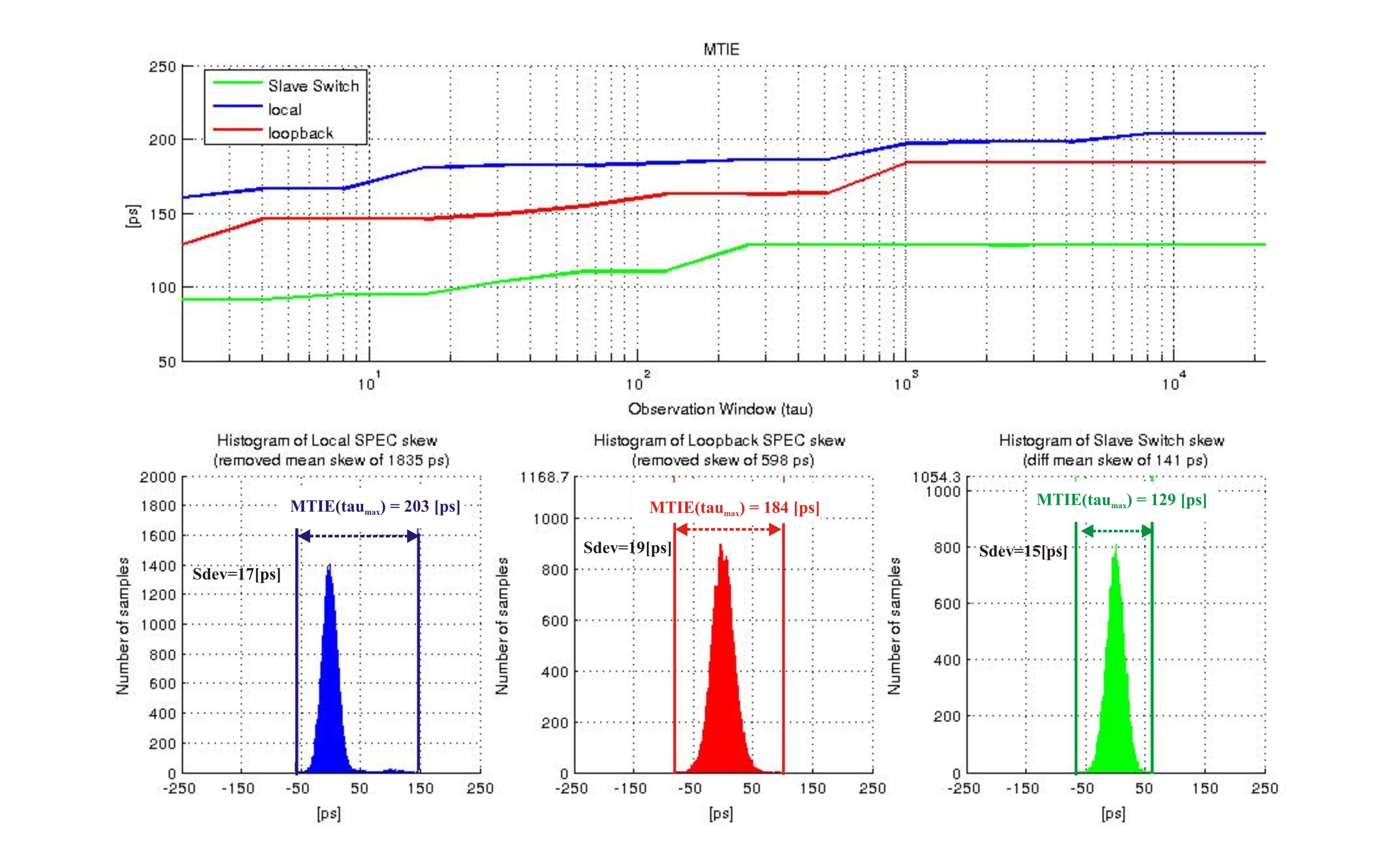 figures/measurements/TortureReport_2012/test1/results.jpg