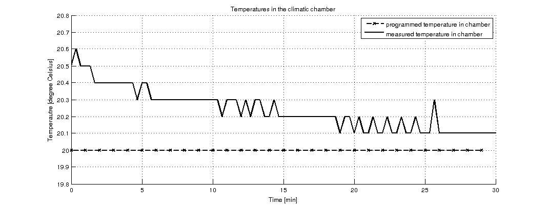 figures/measurements/TortureReport_2012/test1/temp.jpg