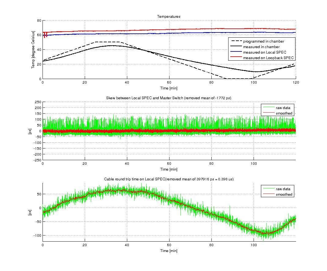 figures/measurements/TortureReport_2012/test2/local.jpg