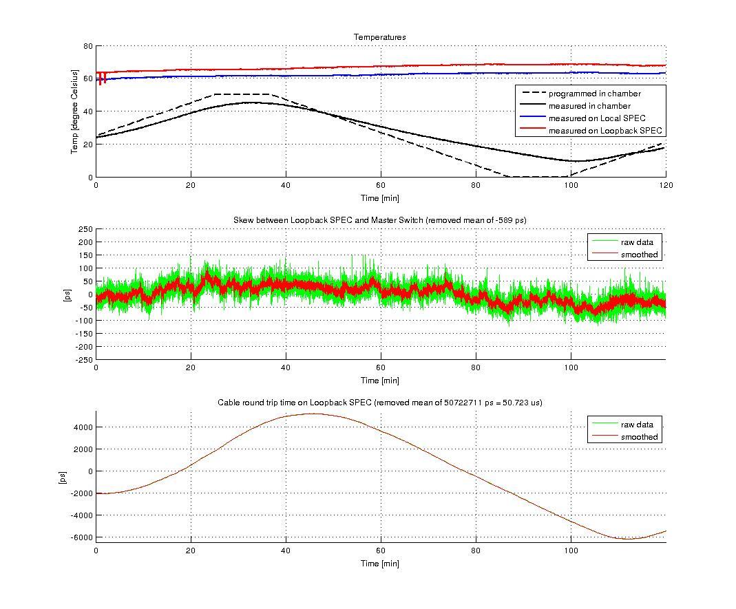 figures/measurements/TortureReport_2012/test2/loopback.jpg