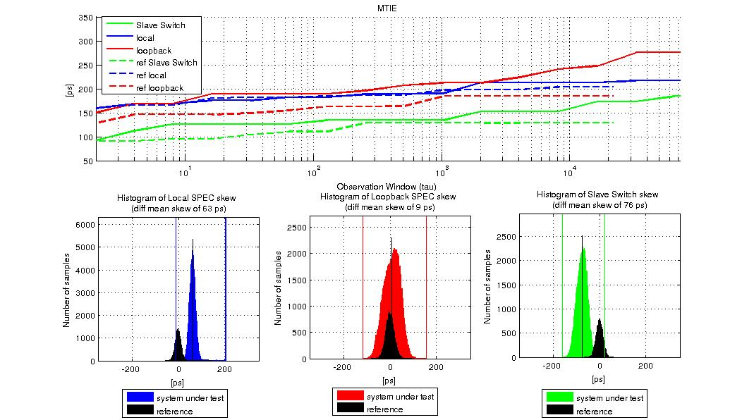 figures/measurements/TortureReport_2012/test2/res.jpg