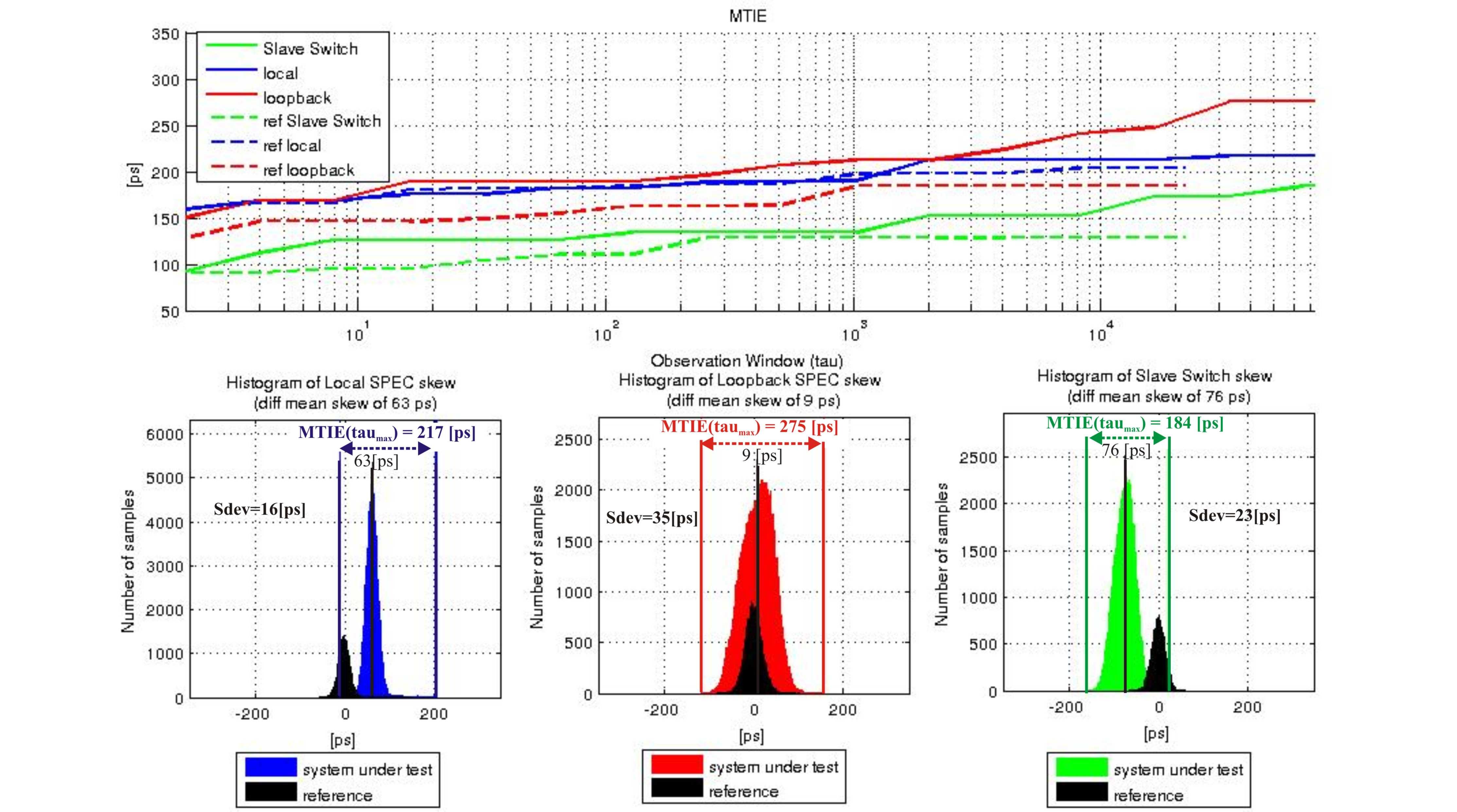 figures/measurements/TortureReport_2012/test2/results.jpg