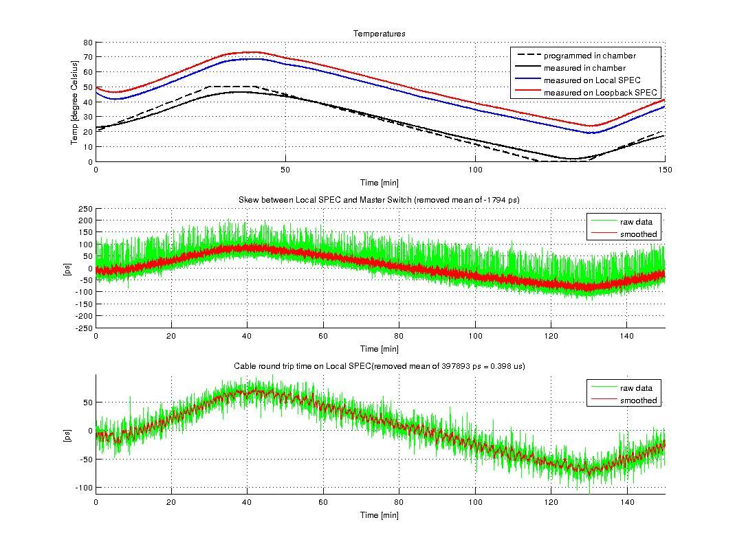 figures/measurements/TortureReport_2012/test3/local.jpg