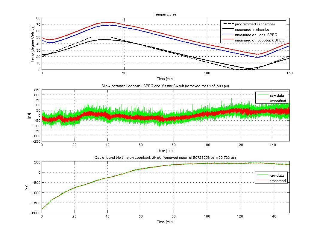 figures/measurements/TortureReport_2012/test3/loopback.jpg